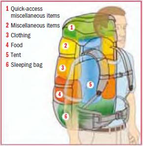 Sposób rozłożenia bagażu w plecaku.